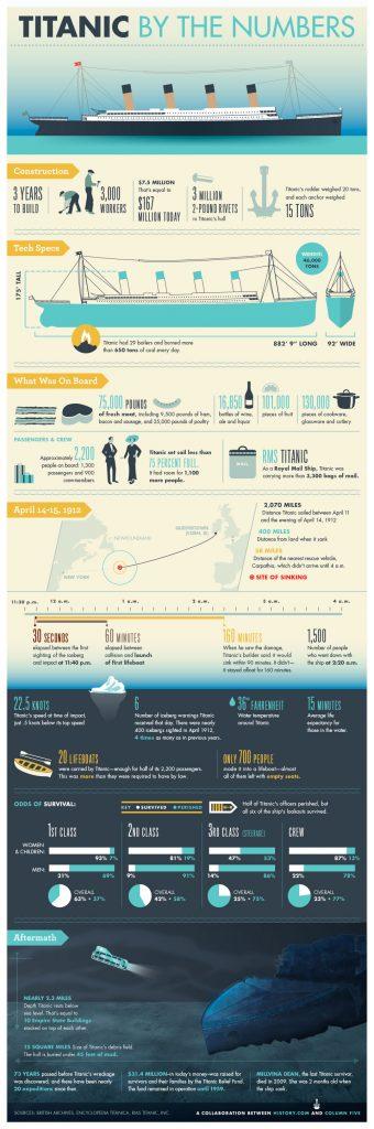 history_titanic_infographic
